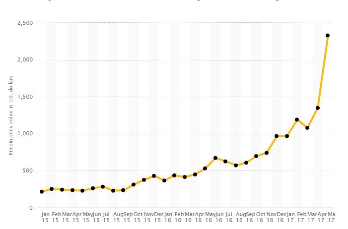 Bitcoin kopen: De prijsstijging van bitcoin sinds 2015-2017