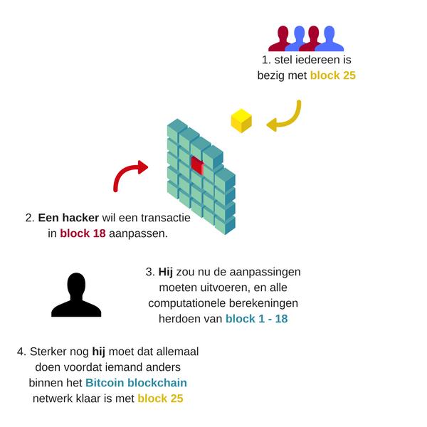 Een voorbeeld van Bitcoin van waarom een blockchain zo veilig is.