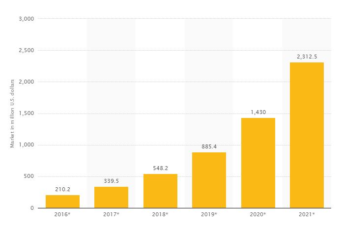 De grote van de blockchain markt wereldwijd 2016-2021