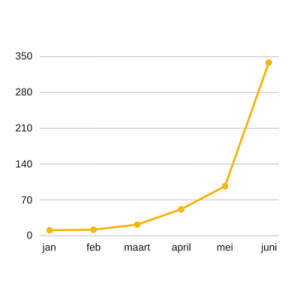 ethereum groei afgelopen jaar.