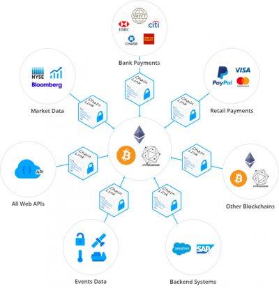 Chainlink-decentraal-oracle-blockchain