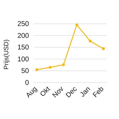 litecoin-chart